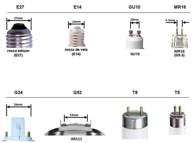 Orbital innovaci n s l informaci n led - Tipos de casquillos ...